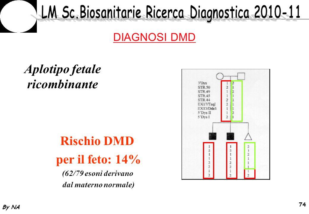 By NA 75 Fibrosi cistica 1000 variazioni di sequenza - 83% (>800) mutazioni - 17% polimorfismi Caucasici 70% F508
