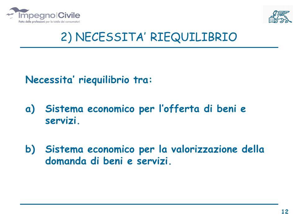 2) NECESSITA RIEQUILIBRIO Necessita riequilibrio tra: a)Sistema economico per lofferta di beni e servizi.
