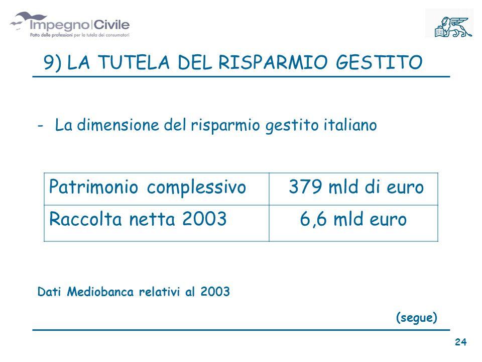 9) LA TUTELA DEL RISPARMIO GESTITO -La dimensione del risparmio gestito italiano Patrimonio complessivo 379 mld di euro Raccolta netta 20036,6 mld euro Dati Mediobanca relativi al 2003 (segue) 24