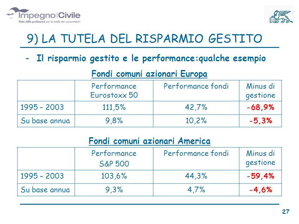 -Il risparmio gestito e le performance:qualche esempio Fondi comuni azionari Europa Performance Eurostoxx 50 Performance fondiMinus di gestione 1995 – 2003111,5%42,7%-68,9% Su base annua9,8%10,2%-5,3% Fondi comuni azionari America Performance S&P 500 Performance fondiMinus di gestione 1995 – 2003103,6%44,3%-59,4% Su base annua9,3%4,7%-4,6% 9) LA TUTELA DEL RISPARMIO GESTITO 27