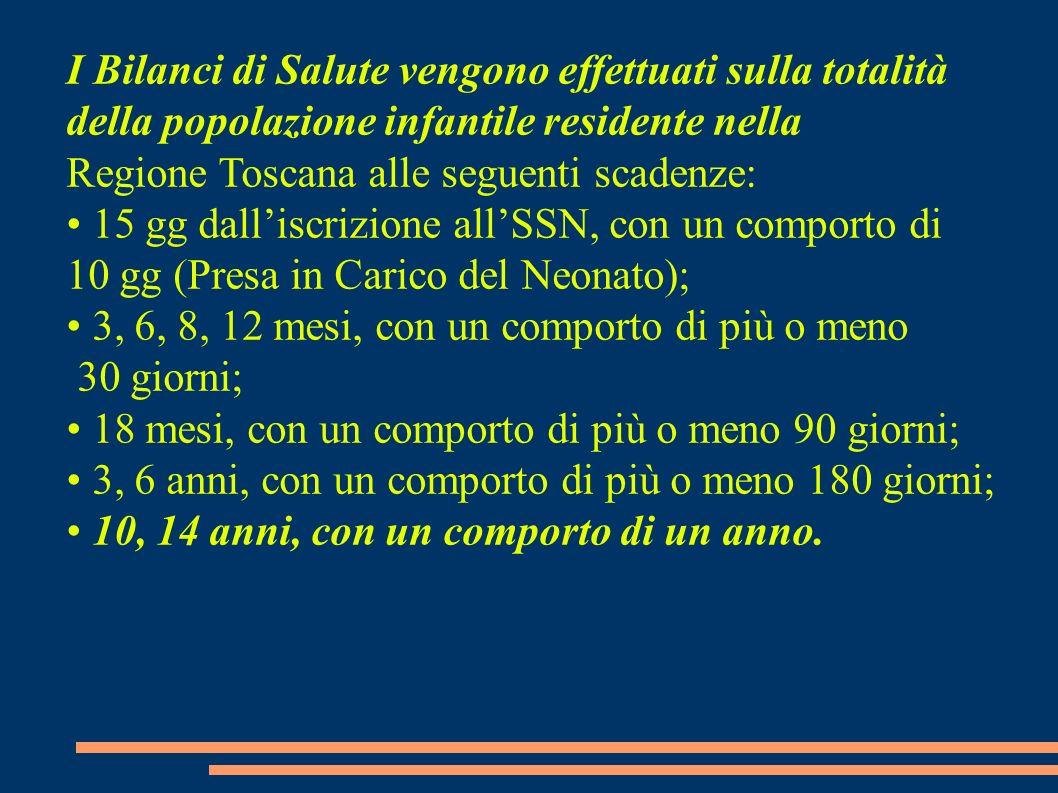 I Bilanci di Salute vengono effettuati sulla totalità della popolazione infantile residente nella Regione Toscana alle seguenti scadenze: 15 gg dallis