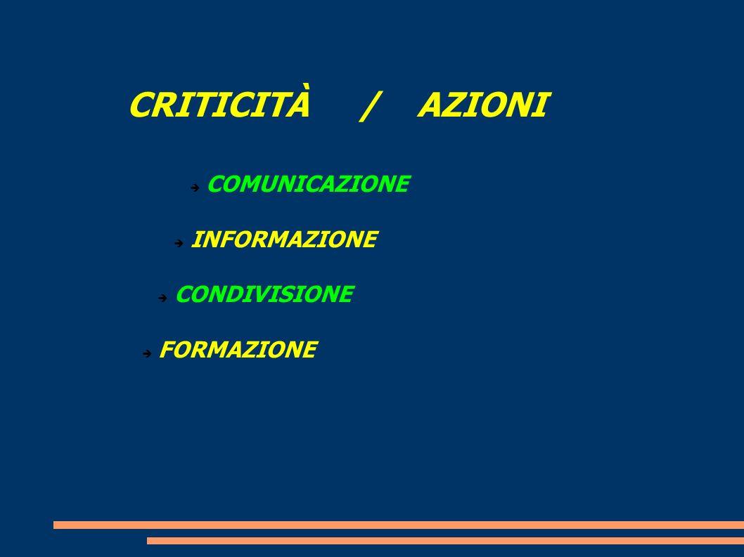 CRITICITÀ / AZIONI COMUNICAZIONE INFORMAZIONE CONDIVISIONE FORMAZIONE