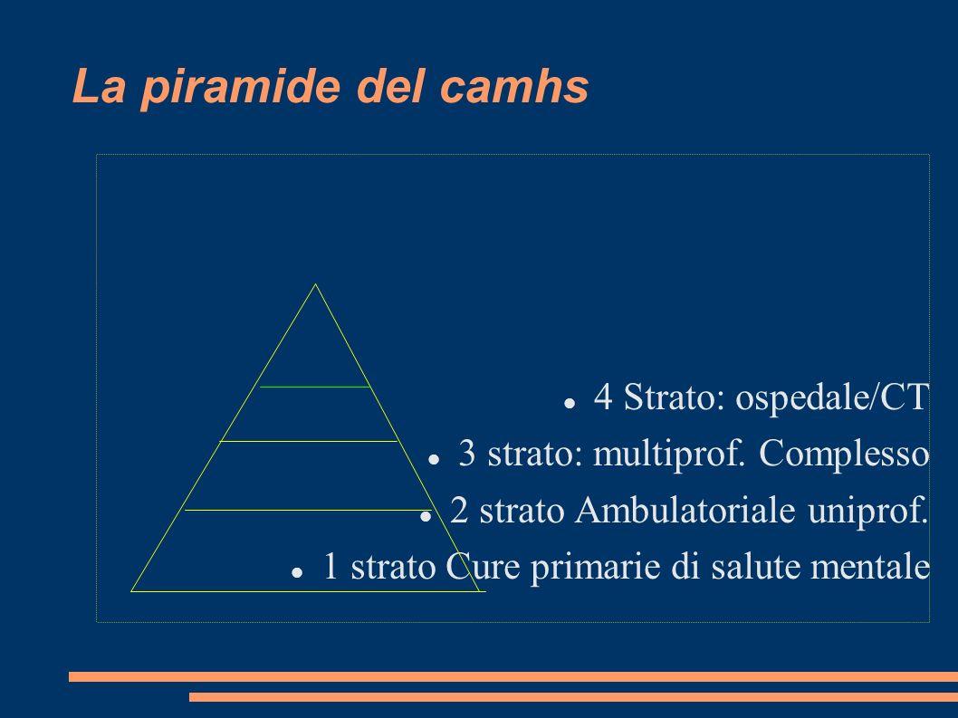 La piramide del camhs 4 Strato: ospedale/CT 3 strato: multiprof. Complesso 2 strato Ambulatoriale uniprof. 1 strato Cure primarie di salute mentale