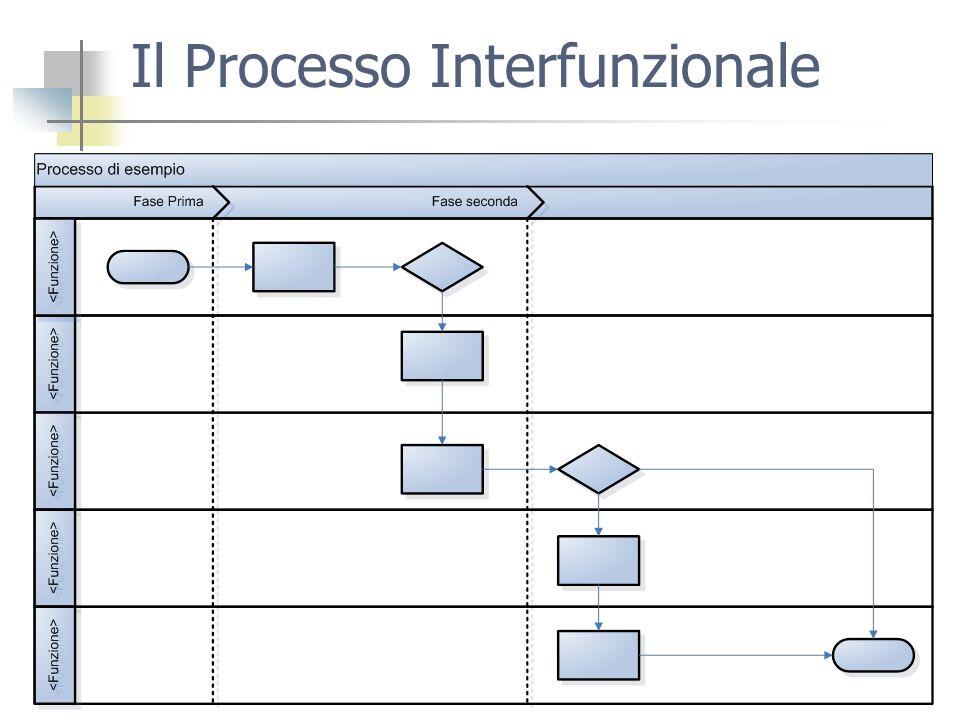 Il Processo Interfunzionale