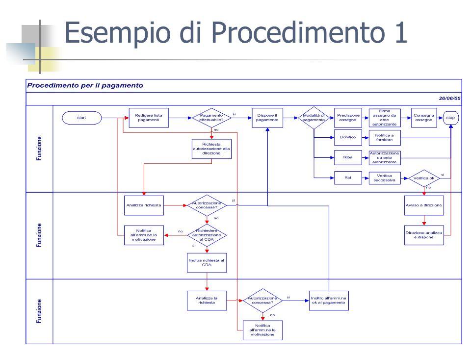 Esempio di Procedimento 1