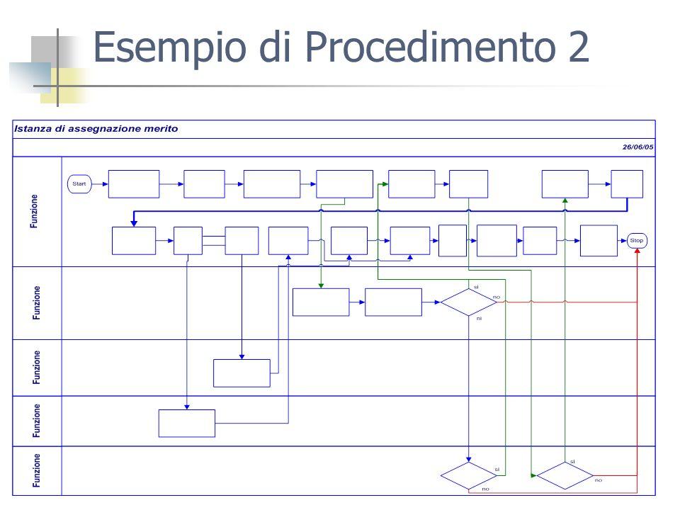 Esempio di Procedimento 2