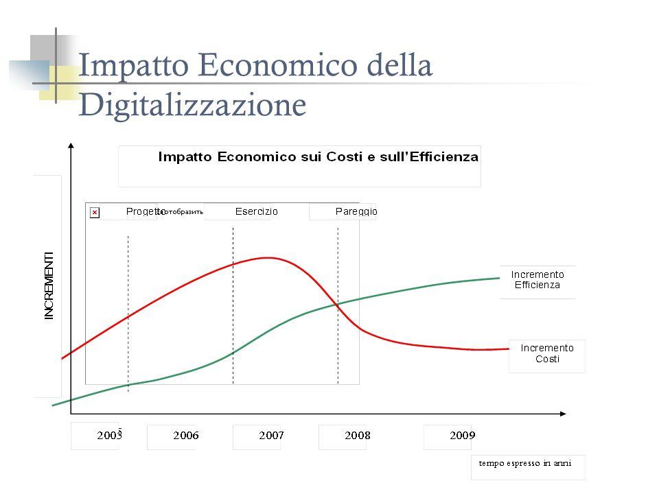 Impatto Economico della Digitalizzazione