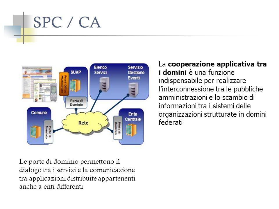 SPC / CA Le porte di dominio permettono il dialogo tra i servizi e la comunicazione tra applicazioni distribuite appartenenti anche a enti differenti La cooperazione applicativa tra i domini è una funzione indispensabile per realizzare linterconnessione tra le pubbliche amministrazioni e lo scambio di informazioni tra i sistemi delle organizzazioni strutturate in domini federati