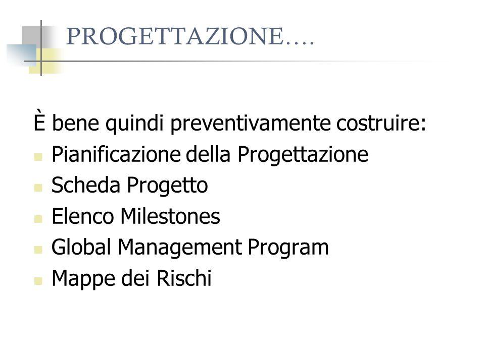 PROGETTAZIONE…. È bene quindi preventivamente costruire: Pianificazione della Progettazione Scheda Progetto Elenco Milestones Global Management Progra