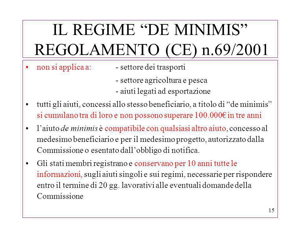 15 IL REGIME DE MINIMIS REGOLAMENTO (CE) n.69/2001 non si applica a:- settore dei trasporti - settore agricoltura e pesca - aiuti legati ad esportazione tutti gli aiuti, concessi allo stesso beneficiario, a titolo di de minimis si cumulano tra di loro e non possono superare 100.000 in tre anni laiuto de minimis è compatibile con qualsiasi altro aiuto, concesso al medesimo beneficiario e per il medesimo progetto, autorizzato dalla Commissione o esentato dallobbligo di notifica.