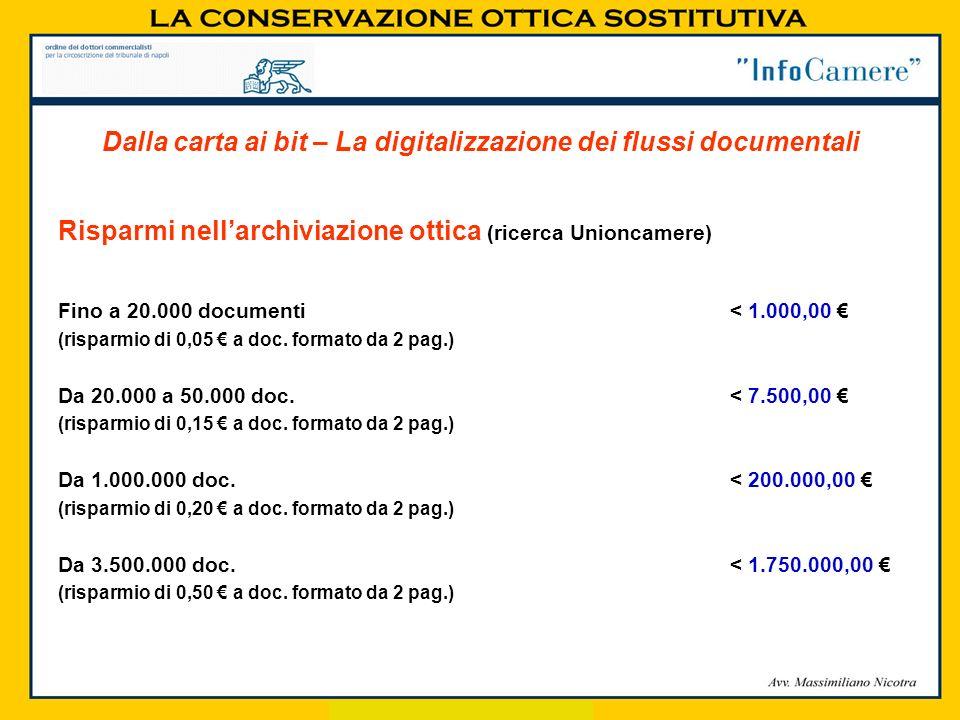 Risparmi nellarchiviazione ottica (ricerca Unioncamere) Fino a 20.000 documenti < 1.000,00 (risparmio di 0,05 a doc. formato da 2 pag.) Da 20.000 a 50