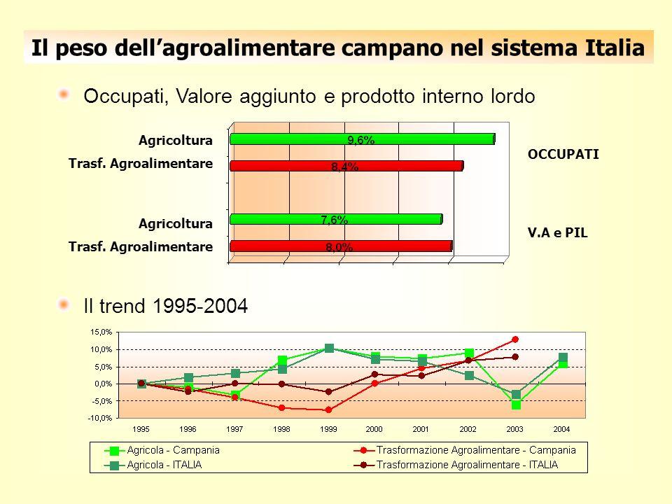 Il peso dellagroalimentare campano nel sistema Italia Occupati, Valore aggiunto e prodotto interno lordo Agricoltura Trasf.
