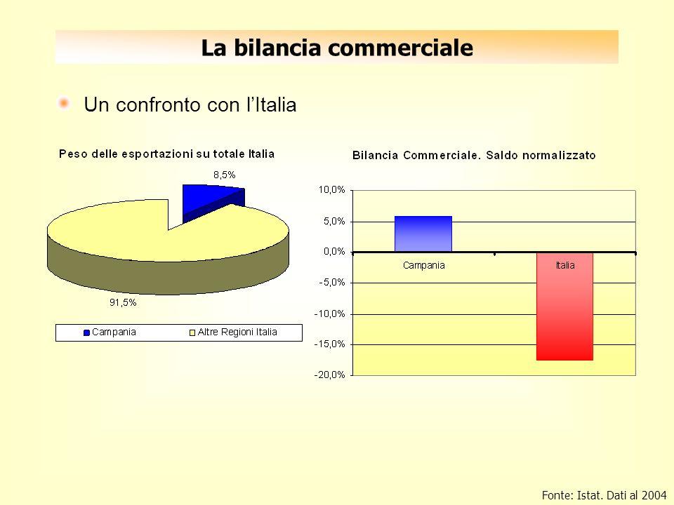 La bilancia commerciale Un confronto con lItalia Fonte: Istat. Dati al 2004