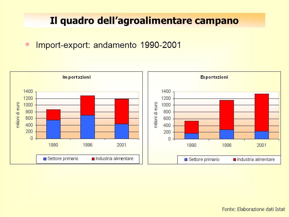 Il quadro dellagroalimentare campano Import-export: andamento 1990-2001 Fonte: Elaborazione dati Istat