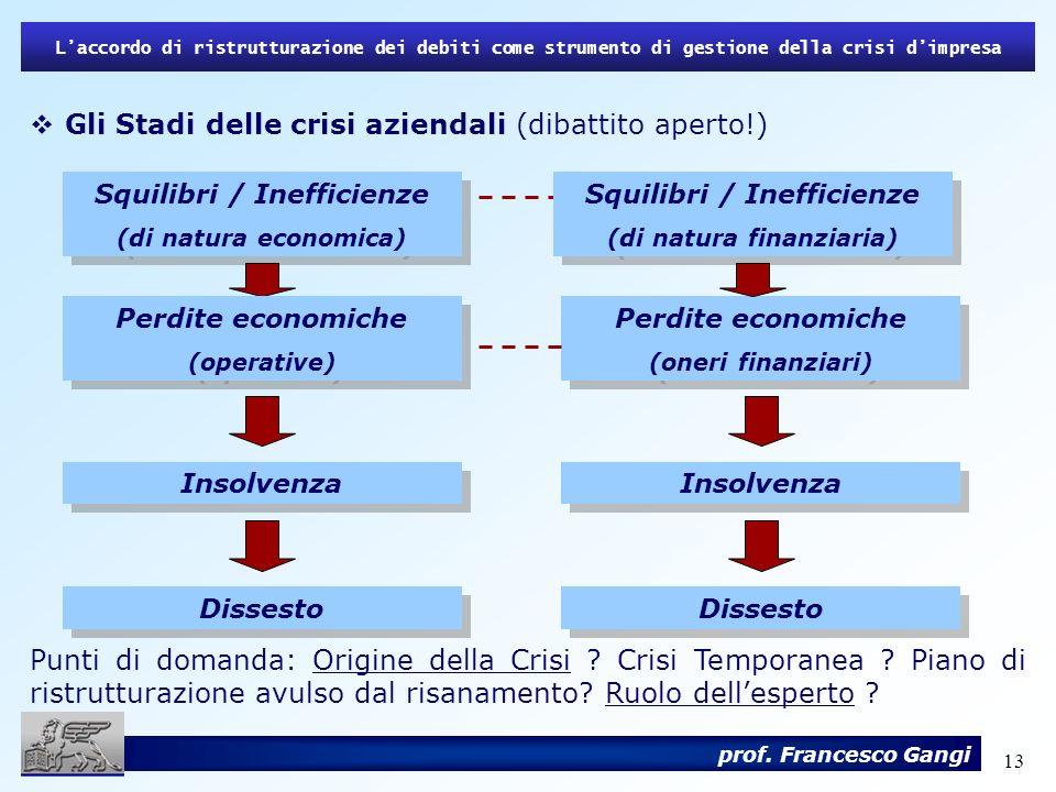 13 Laccordo di ristrutturazione dei debiti come strumento di gestione della crisi dimpresa prof. Francesco Gangi Gli Stadi delle crisi aziendali (diba