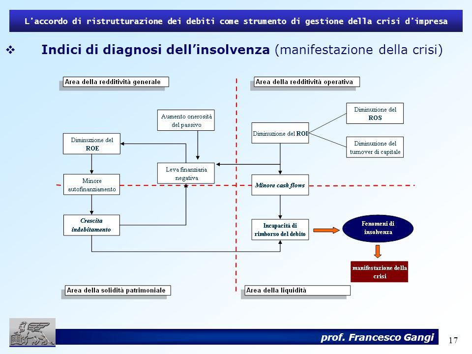 17 Laccordo di ristrutturazione dei debiti come strumento di gestione della crisi dimpresa prof. Francesco Gangi Indici di diagnosi dellinsolvenza (ma