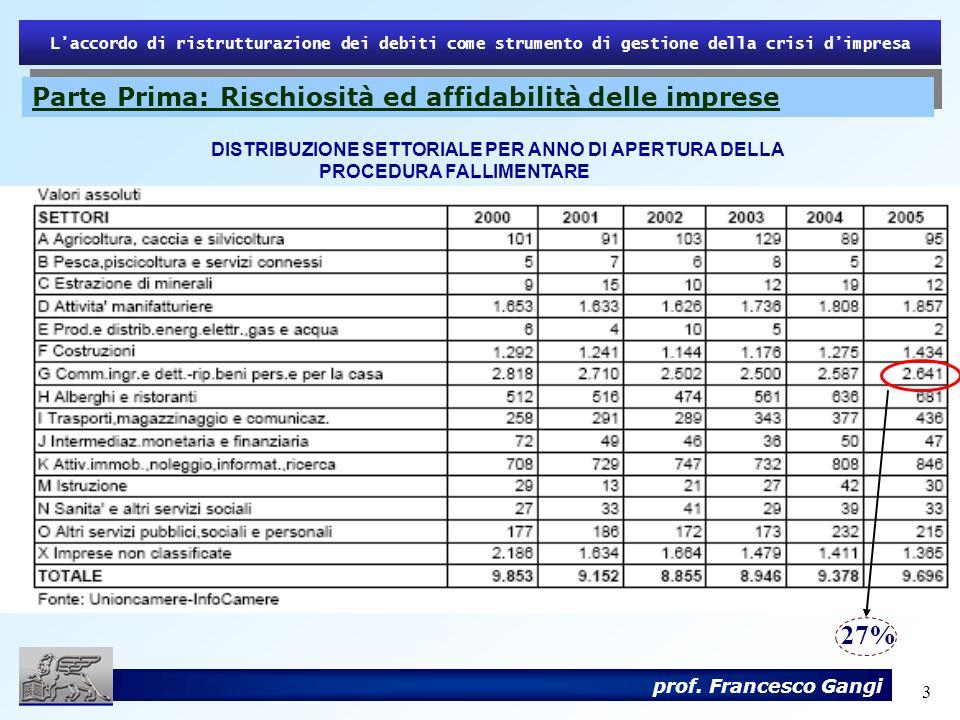 3 Laccordo di ristrutturazione dei debiti come strumento di gestione della crisi dimpresa prof. Francesco Gangi DISTRIBUZIONE SETTORIALE PER ANNO DI A