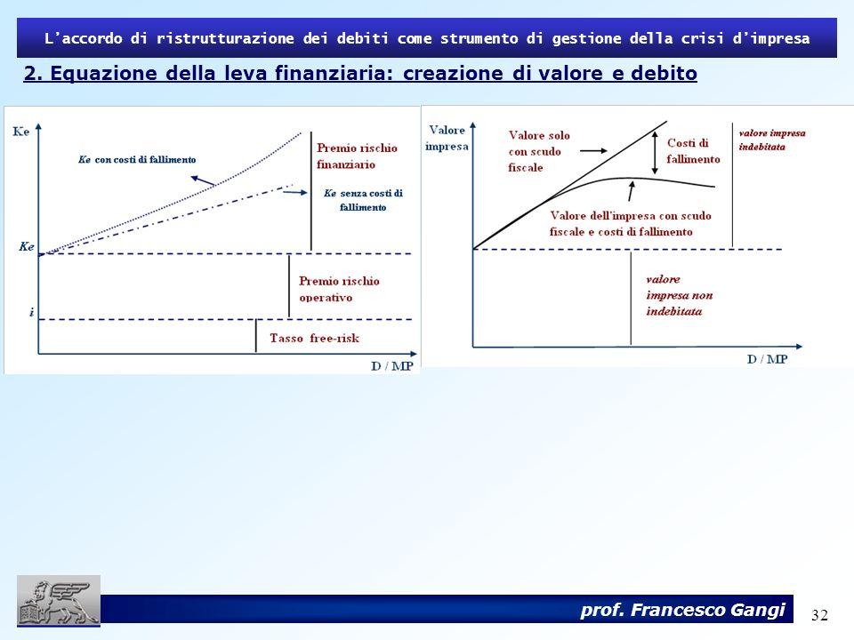 32 2. Equazione della leva finanziaria: creazione di valore e debito Laccordo di ristrutturazione dei debiti come strumento di gestione della crisi di