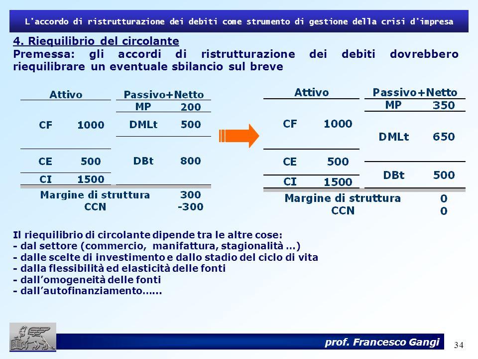 34 4. Riequilibrio del circolante Premessa: gli accordi di ristrutturazione dei debiti dovrebbero riequilibrare un eventuale sbilancio sul breve Il ri