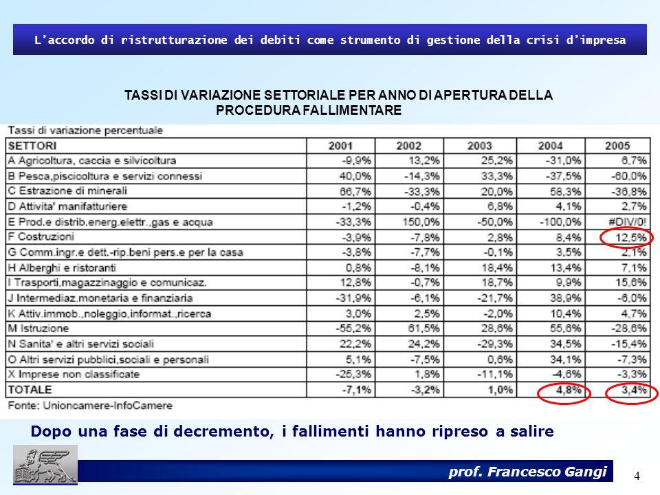4 prof. Francesco Gangi TASSI DI VARIAZIONE SETTORIALE PER ANNO DI APERTURA DELLA PROCEDURA FALLIMENTARE Laccordo di ristrutturazione dei debiti come