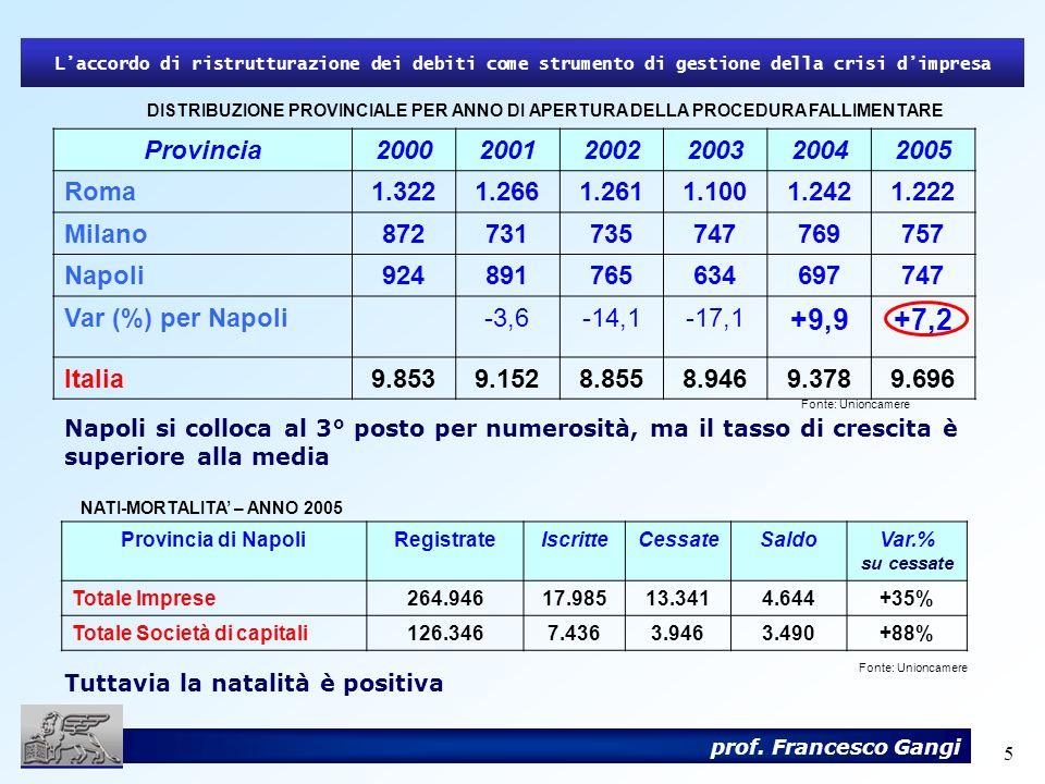 36 Laccordo di ristrutturazione dei debiti come strumento di gestione della crisi dimpresa prof.