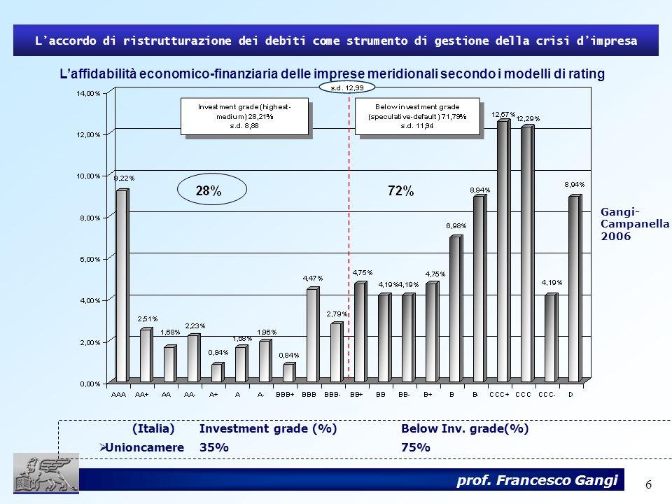 6 prof. Francesco Gangi Laffidabilità economico-finanziaria delle imprese meridionali secondo i modelli di rating Laccordo di ristrutturazione dei deb