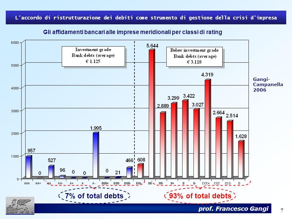 7 prof. Francesco Gangi Gli affidamenti bancari alle imprese meridionali per classi di rating Laccordo di ristrutturazione dei debiti come strumento d