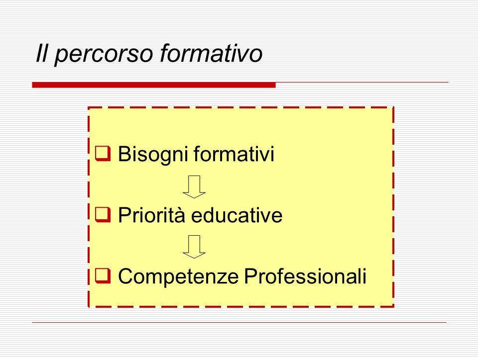 Il percorso formativo Bisogni formativi Priorità educative Competenze Professionali