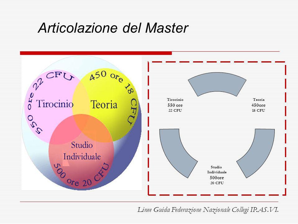 Articolazione del Master Teoria 450ore 18 CFU Studio Individuale 500ore 20 CFU Tirocinio 550 ore 22 CFU Linee Guida Federazione Nazionale Collegi IP.A