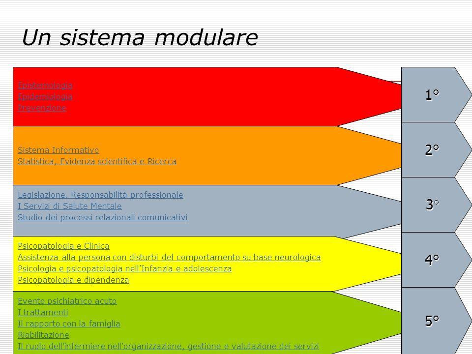 Un sistema modulare Epistemologia Epidemiologia Prevenzione Sistema Informativo Statistica, Evidenza scientifica e Ricerca Legislazione, Responsabilit