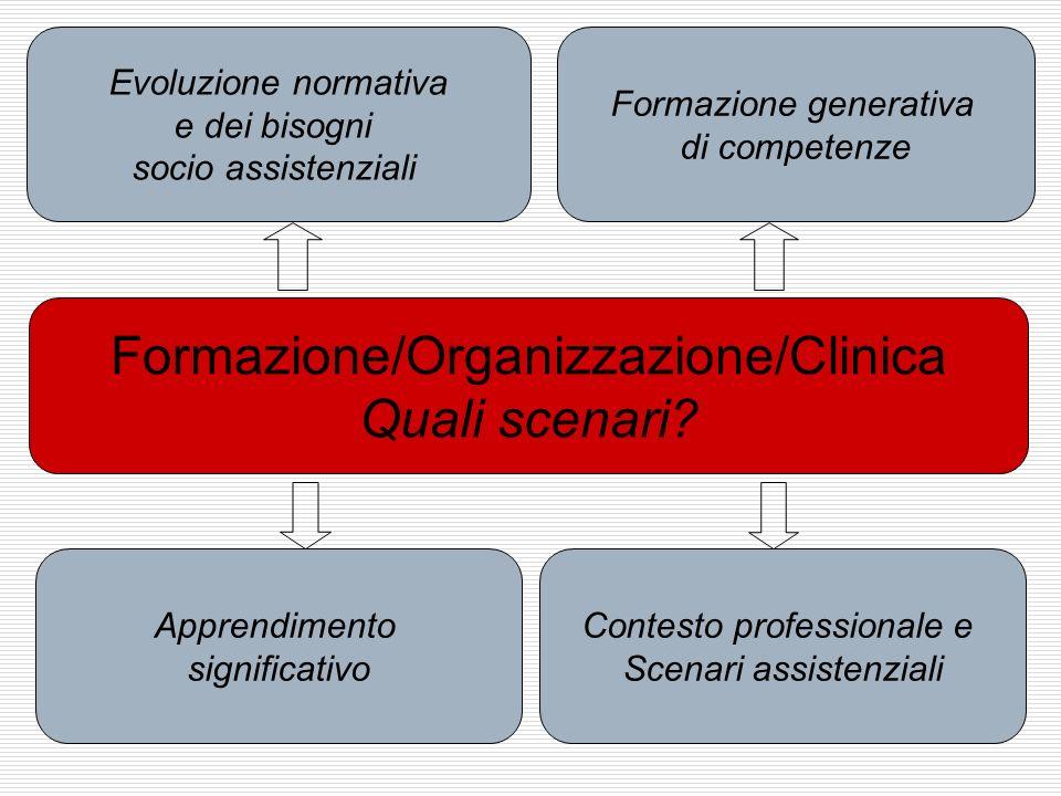 Formazione/Organizzazione/Clinica Quali scenari? Apprendimento significativo Evoluzione normativa e dei bisogni socio assistenziali Formazione generat
