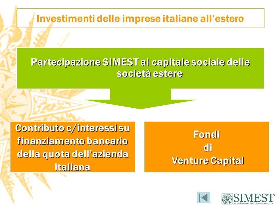 Investimenti delle imprese italiane allestero Partecipazione SIMEST al capitale sociale delle società estere Fondi di di Venture Capital Venture Capital Contributo c/interessi su finanziamento bancario della quota dellazienda italiana