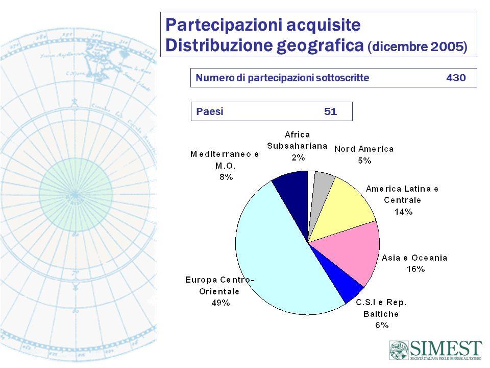 Numero di partecipazioni sottoscritte 430 Paesi 51 Partecipazioni acquisite Distribuzione geografica (dicembre 2005)