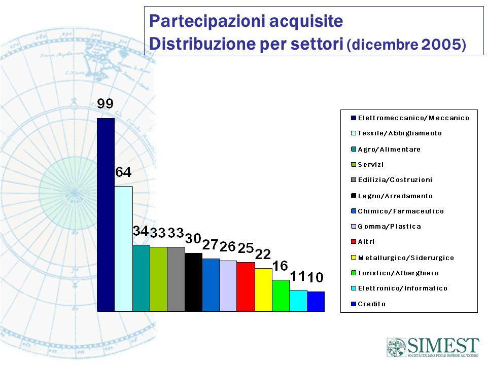 Partecipazioni acquisite Distribuzione per settori (dicembre 2005)