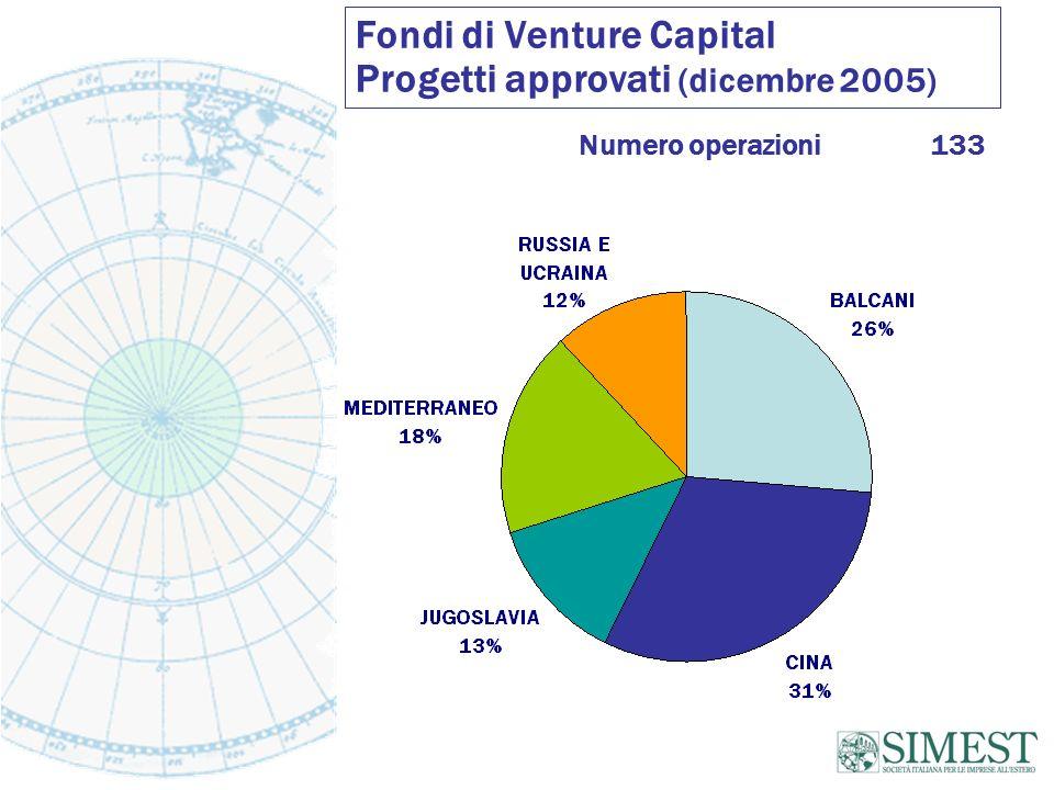 Fondi di Venture Capital Progetti approvati (dicembre 2005) Numero operazioni133