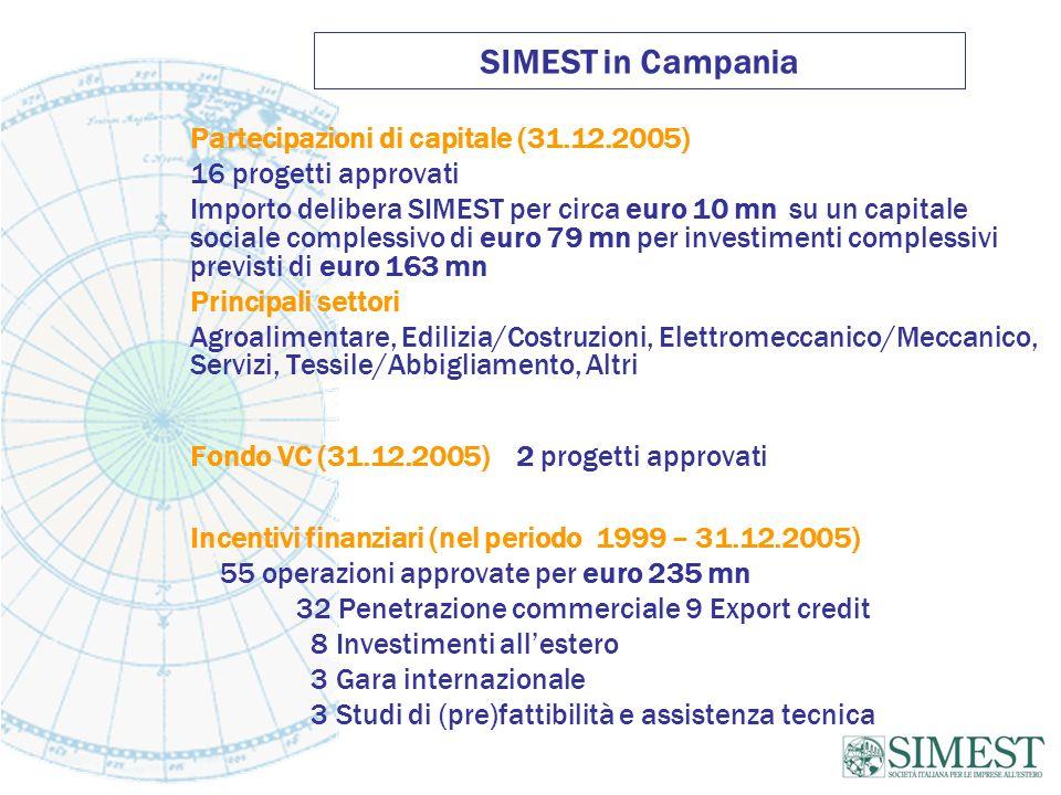 SIMEST in Campania Partecipazioni di capitale (31.12.2005) 16 progetti approvati Importo delibera SIMEST per circa euro 10 mn su un capitale sociale complessivo di euro 79 mn per investimenti complessivi previsti di euro 163 mn Principali settori Agroalimentare, Edilizia/Costruzioni, Elettromeccanico/Meccanico, Servizi, Tessile/Abbigliamento, Altri Fondo VC (31.12.2005) 2 progetti approvati Incentivi finanziari (nel periodo 1999 – 31.12.2005) 55 operazioni approvate per euro 235 mn 32 Penetrazione commerciale 9 Export credit 8 Investimenti allestero 3 Gara internazionale 3 Studi di (pre)fattibilità e assistenza tecnica
