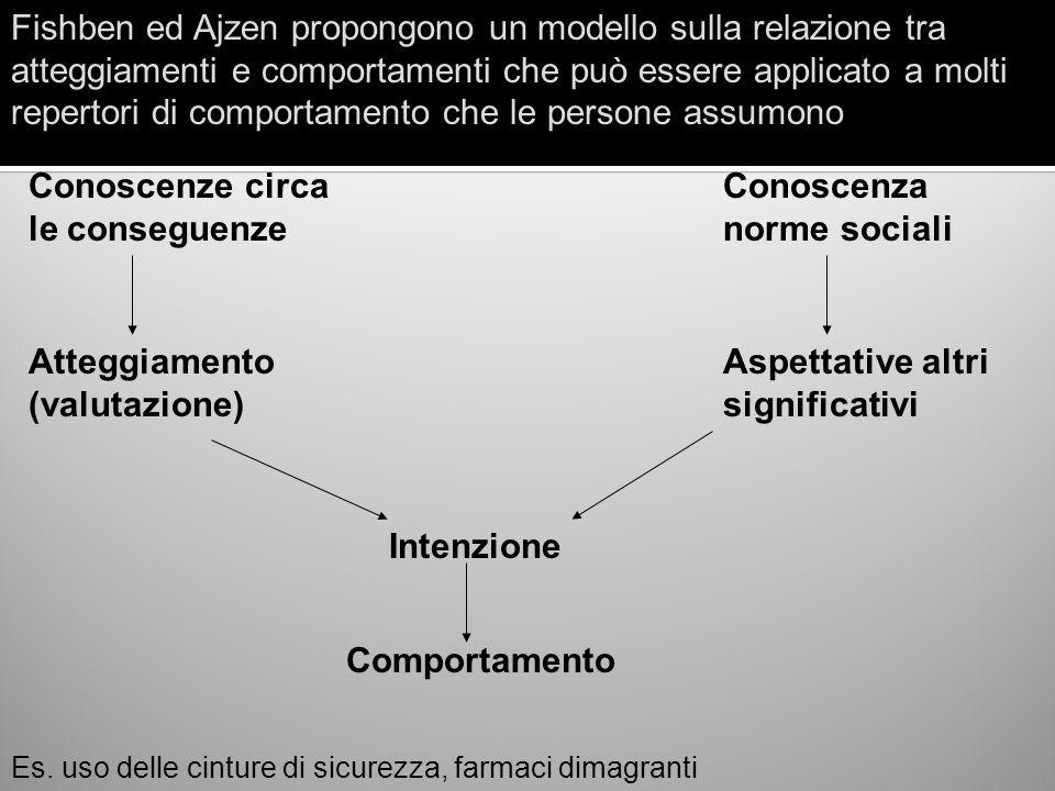 Conoscenze circa le conseguenze Conoscenza norme sociali Fishben ed Ajzen propongono un modello sulla relazione tra atteggiamenti e comportamenti che