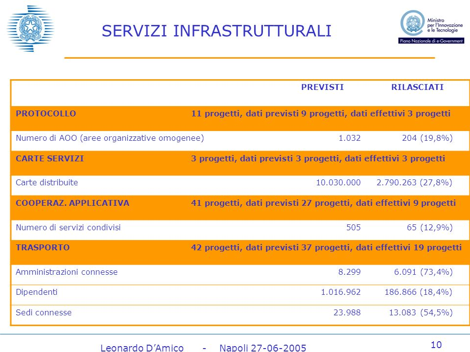 Leonardo DAmico - Napoli 27-06-2005 10 SERVIZI INFRASTRUTTURALI PREVISTIRILASCIATI PROTOCOLLO11 progetti, dati previsti 9 progetti, dati effettivi 3 progetti Numero di AOO (aree organizzative omogenee)1.032204 (19,8%) CARTE SERVIZI3 progetti, dati previsti 3 progetti, dati effettivi 3 progetti Carte distribuite10.030.0002.790.263 (27,8%) COOPERAZ.