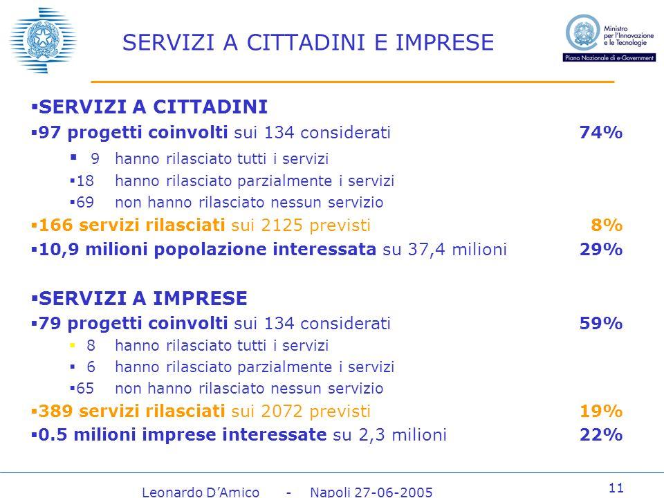 Leonardo DAmico - Napoli 27-06-2005 11 SERVIZI A CITTADINI E IMPRESE SERVIZI A CITTADINI 97 progetti coinvolti sui 134 considerati74% 9hanno rilasciato tutti i servizi 18hanno rilasciato parzialmente i servizi 69non hanno rilasciato nessun servizio 166 servizi rilasciati sui 2125 previsti8% 10,9 milioni popolazione interessata su 37,4 milioni29% SERVIZI A IMPRESE 79 progetti coinvolti sui 134 considerati59% 8hanno rilasciato tutti i servizi 6hanno rilasciato parzialmente i servizi 65non hanno rilasciato nessun servizio 389 servizi rilasciati sui 2072 previsti19% 0.5 milioni imprese interessate su 2,3 milioni22%