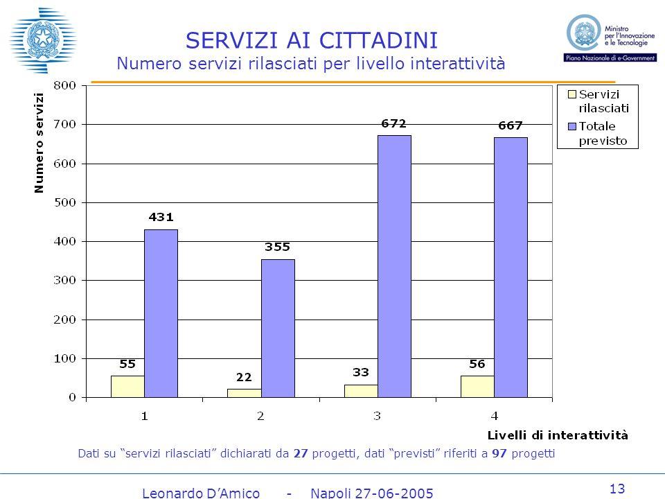 Leonardo DAmico - Napoli 27-06-2005 13 SERVIZI AI CITTADINI Numero servizi rilasciati per livello interattività Dati su servizi rilasciati dichiarati da 27 progetti, dati previsti riferiti a 97 progetti