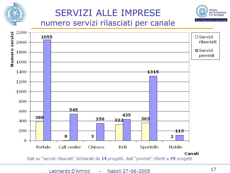 Leonardo DAmico - Napoli 27-06-2005 17 SERVIZI ALLE IMPRESE numero servizi rilasciati per canale Dati su servizi rilasciati dichiarati da 14 progetti, dati previsti riferiti a 79 progetti