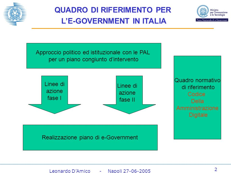 Leonardo DAmico - Napoli 27-06-2005 43 Le linee di attuazione 1.