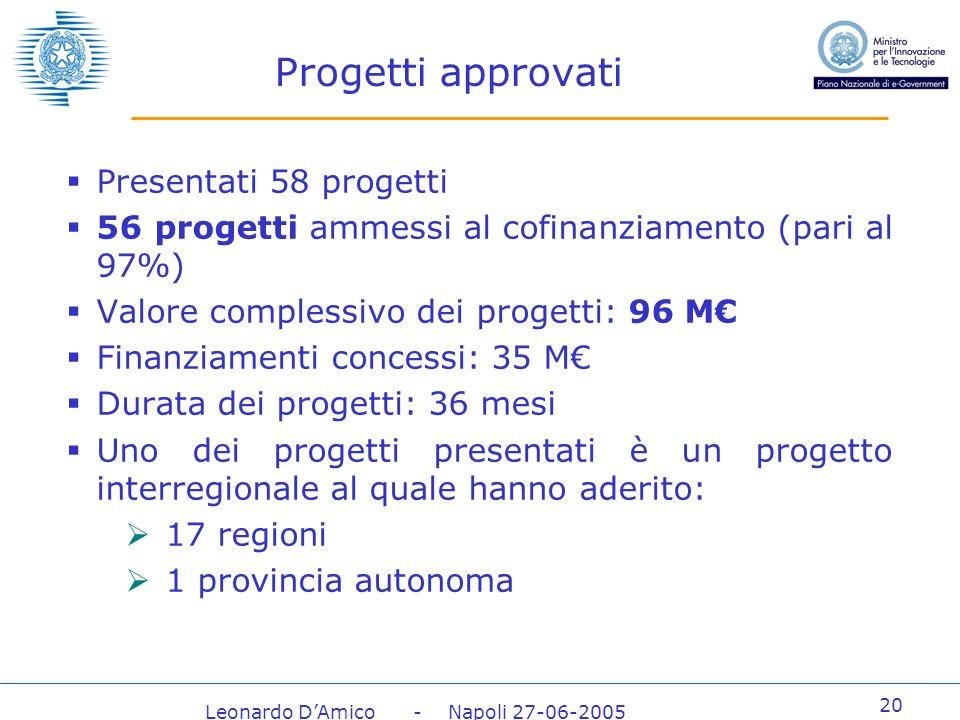 Leonardo DAmico - Napoli 27-06-2005 20 Progetti approvati Presentati 58 progetti 56 progetti ammessi al cofinanziamento (pari al 97%) Valore complessivo dei progetti: 96 M Finanziamenti concessi: 35 M Durata dei progetti: 36 mesi Uno dei progetti presentati è un progetto interregionale al quale hanno aderito: 17 regioni 1 provincia autonoma