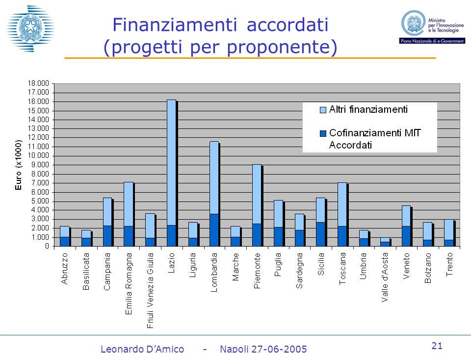 Leonardo DAmico - Napoli 27-06-2005 21 Finanziamenti accordati (progetti per proponente)