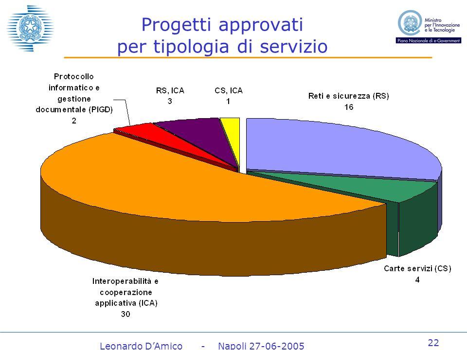 Leonardo DAmico - Napoli 27-06-2005 22 Progetti approvati per tipologia di servizio