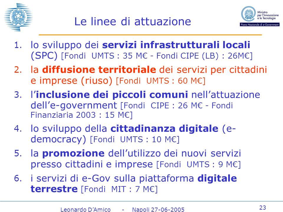 Leonardo DAmico - Napoli 27-06-2005 23 Le linee di attuazione 1.