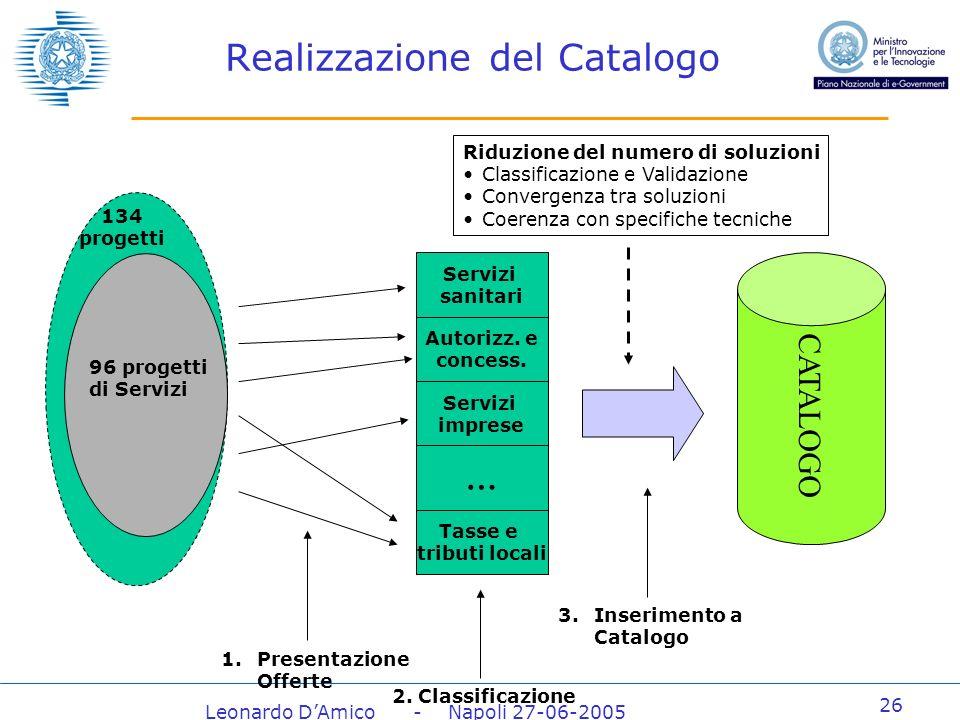 Leonardo DAmico - Napoli 27-06-2005 26 Realizzazione del Catalogo CATALOGO 134 progetti 96 progetti di Servizi Servizi sanitari Autorizz.