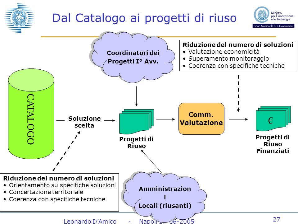 Leonardo DAmico - Napoli 27-06-2005 27 Dal Catalogo ai progetti di riuso CATALOGO Amministrazion i Locali (riusanti) Amministrazion i Locali (riusanti) Progetti di Riuso Coordinatori dei Progetti I° Avv.