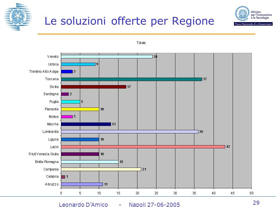 Leonardo DAmico - Napoli 27-06-2005 29 Le soluzioni offerte per Regione
