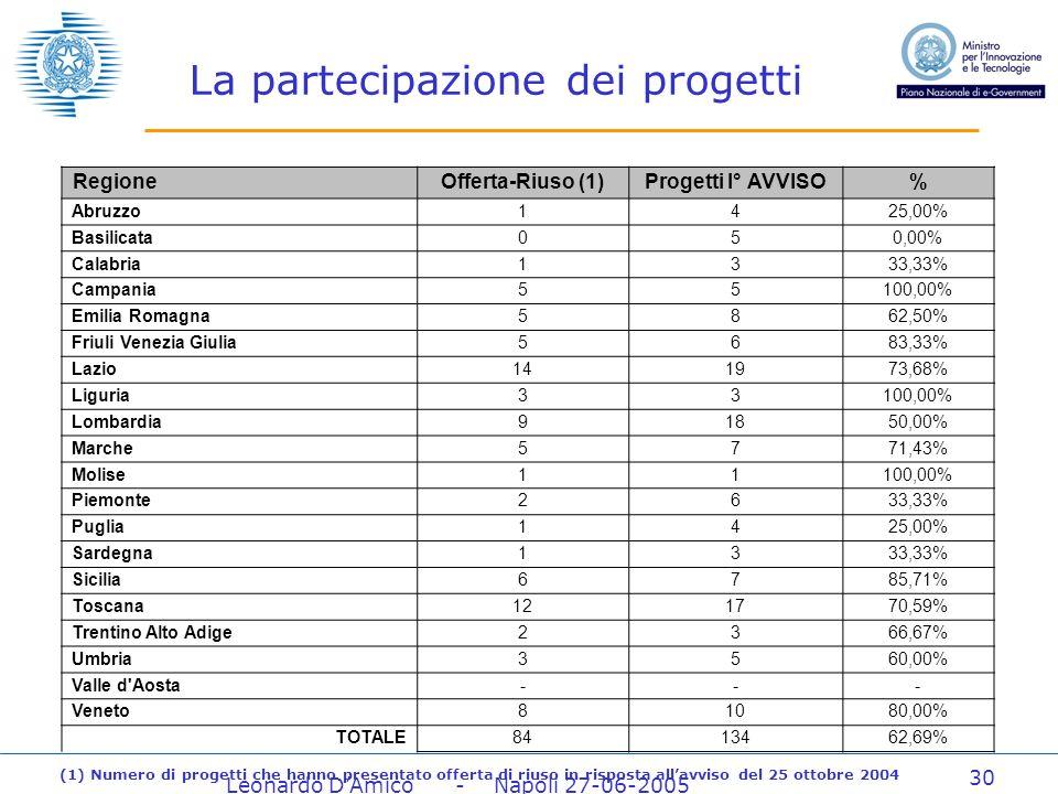 Leonardo DAmico - Napoli 27-06-2005 30 La partecipazione dei progetti RegioneOfferta-Riuso (1)Progetti I° AVVISO% Abruzzo1425,00% Basilicata050,00% Calabria1333,33% Campania55100,00% Emilia Romagna5862,50% Friuli Venezia Giulia5683,33% Lazio141973,68% Liguria33100,00% Lombardia91850,00% Marche5771,43% Molise11100,00% Piemonte2633,33% Puglia1425,00% Sardegna1333,33% Sicilia6785,71% Toscana121770,59% Trentino Alto Adige2366,67% Umbria3560,00% Valle d Aosta--- Veneto81080,00% TOTALE8413462,69% (1) Numero di progetti che hanno presentato offerta di riuso in risposta allavviso del 25 ottobre 2004